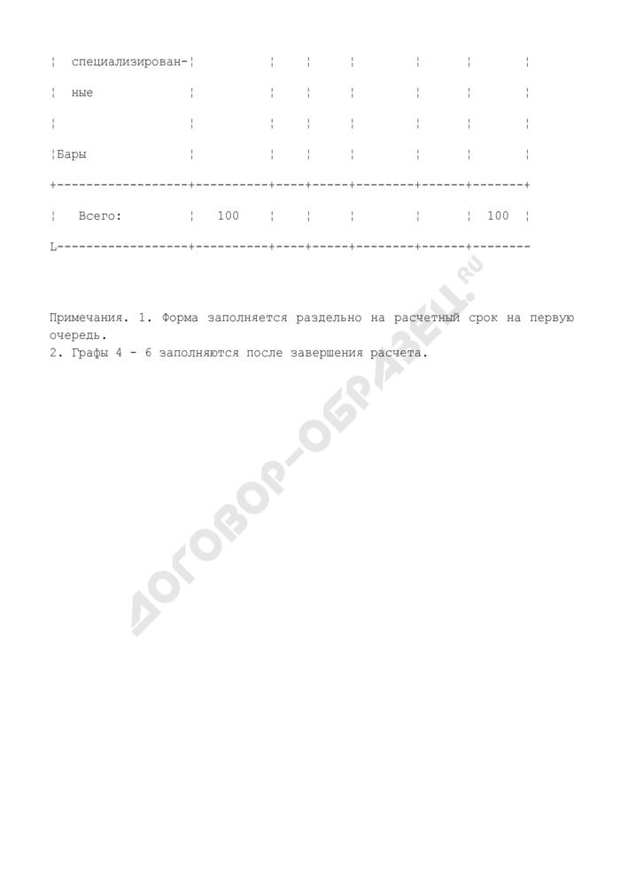 Распределение предприятий общественного питания по типам. Форма N 11. Страница 2