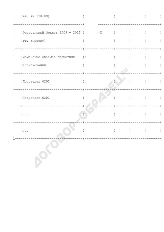 Распределение предельного объема бюджетных ассигнований главного распорядителя средств федерального бюджета по разделам и подразделам функциональной классификации расходов. Страница 3