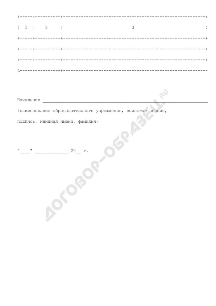 Расходы на содержание преподавателей для реализации квалификационных требований в образовательном учреждении ФСБ России. Страница 2