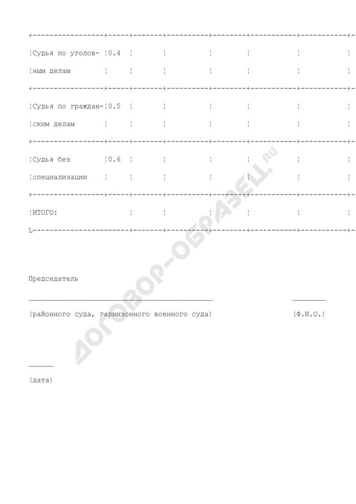 Расчетная потребность в повышении квалификации судей судов и системы Судебного департамента при Верховном Суде Российской Федерации. Форма N 1А. Страница 2