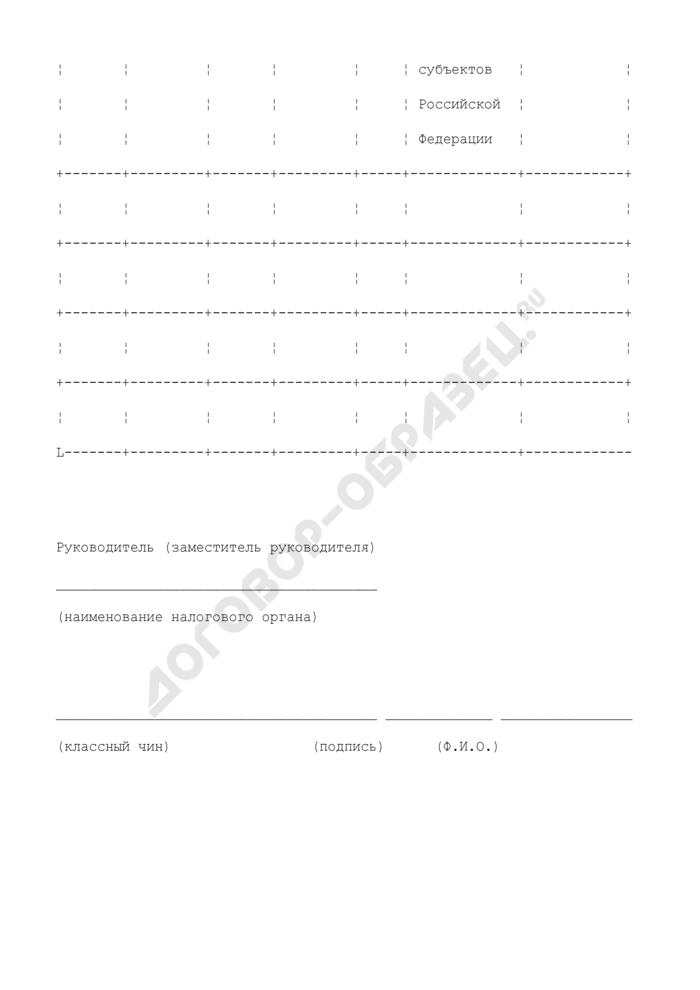 Расшифровка задолженности налогоплательщика - организации (налогового агента - организации) в разрезе налогов (сборов), а также пени с указанием реквизитов счетов по учету доходов соответствующих бюджетов и кодов бюджетной классификации (образец). Страница 3