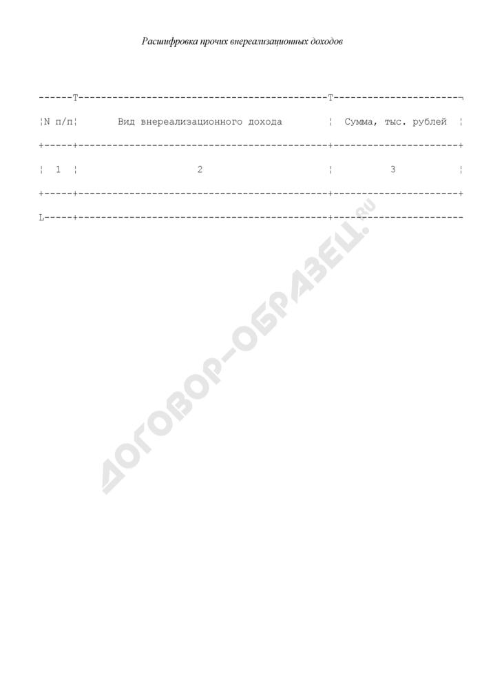Расшифровка прочих внереализационных доходов, представляемая федеральными государственными унитарными предприятиями и федеральными государственными учреждениями, находящимися в ведении Федеральной службы по экологическому, технологическому и атомному надзору, для рассмотрения Балансовой комиссией. Страница 1