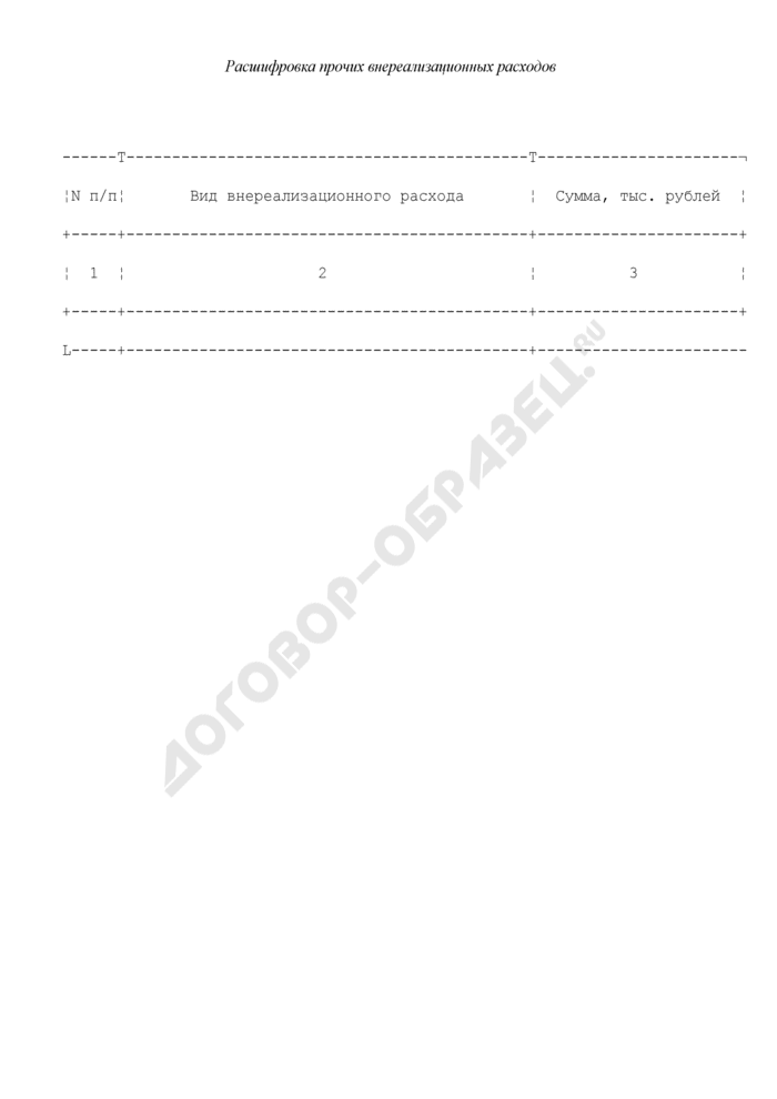 Расшифровка прочих внереализационных расходов, представляемая федеральными государственными унитарными предприятиями и федеральными государственными учреждениями, находящимися в ведении Федеральной службы по экологическому, технологическому и атомному надзору, для рассмотрения Балансовой комиссией. Страница 1