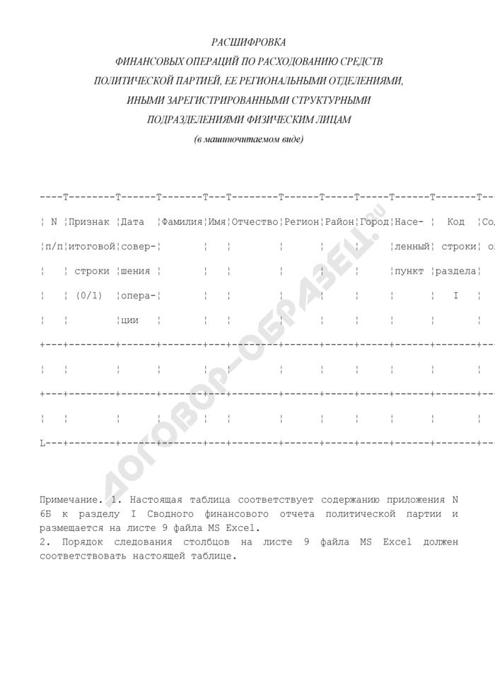 Расшифровка финансовых операций по расходованию средств политической партией, ее региональными отделениями, иными зарегистрированными структурными подразделениями физическим лицам. Страница 1