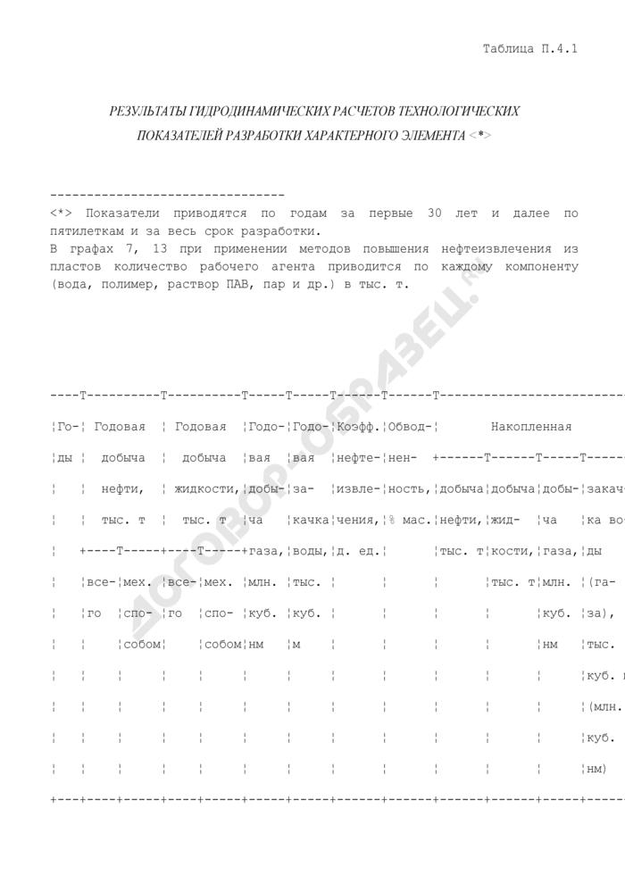 Результаты гидродинамических расчетов технологических показателей разработки характерного элемента. Страница 1