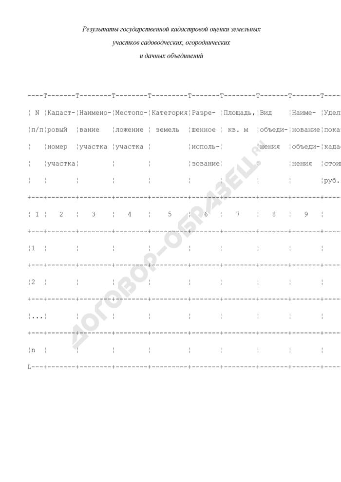 Результаты государственной кадастровой оценки земельных участков садоводческих, огороднических и дачных объединений. Страница 1