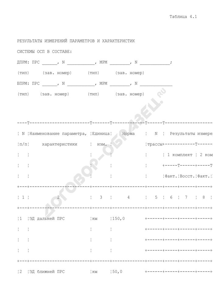 Результаты измерений параметров и характеристик оборудования системы посадки (приложение к акту летной проверки оборудования системы посадки в аэропорту). Страница 1