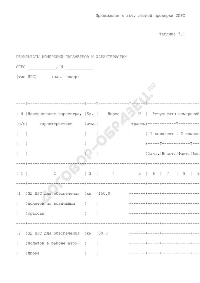 Результаты измерений параметров и характеристик отдельной приводной радиостанции (приложение к акту летной проверки отдельной приводной радиостанции в аэропорту). Страница 1