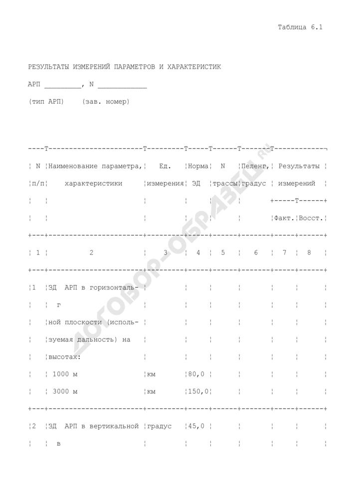Результаты измерений параметров и характеристик автоматического радиопеленгатора (приложение к акту летной проверки автоматического радиопеленгатора АРП/VDF в аэропорту). Страница 1