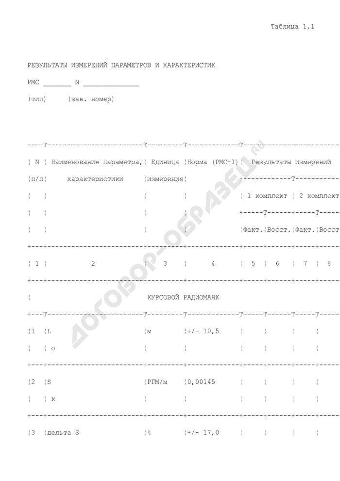 Результаты измерений параметров и характеристик радиомаячной системы (приложение к акту летной проверки радиомаячной системы инструментального захода воздушных судов на посадку). Страница 1