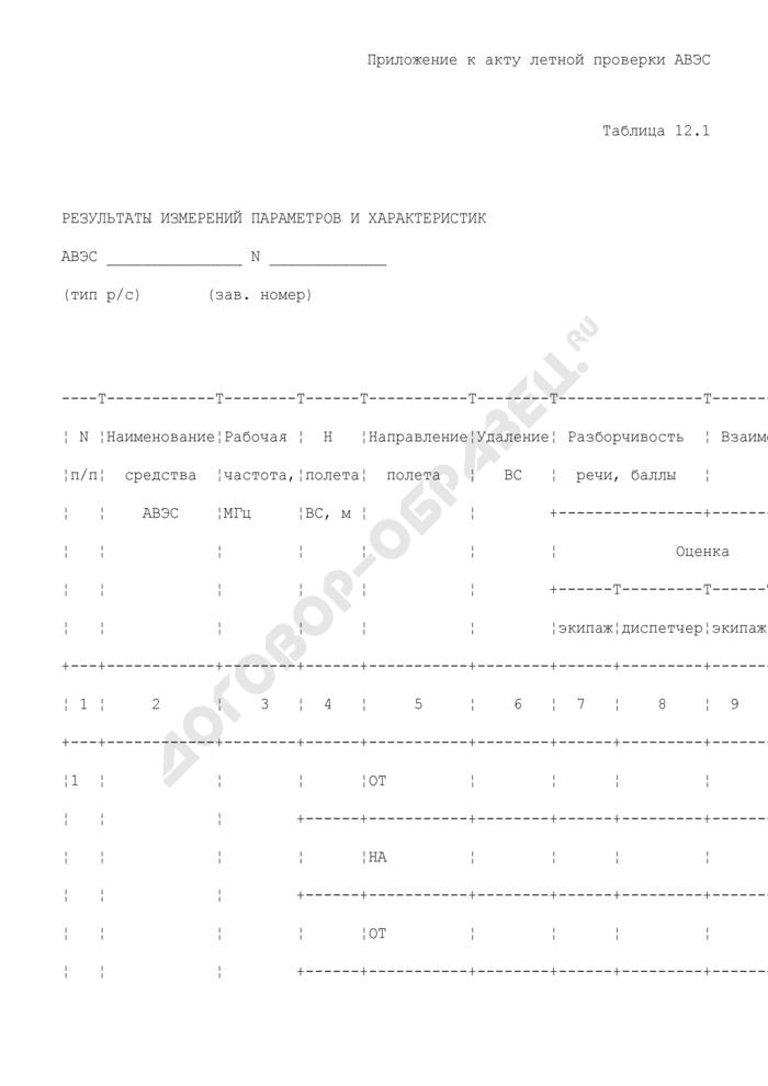 Результаты измерений параметров и характеристик средств авиационной воздушной электросвязи (приложение к акту летной проверки средств авиационной воздушной электросвязи в аэропорту). Страница 1