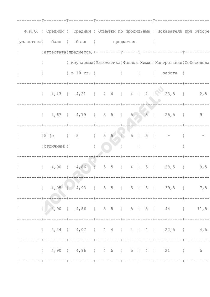 Результаты отбора учащихся в профильный класс (пример). Страница 1