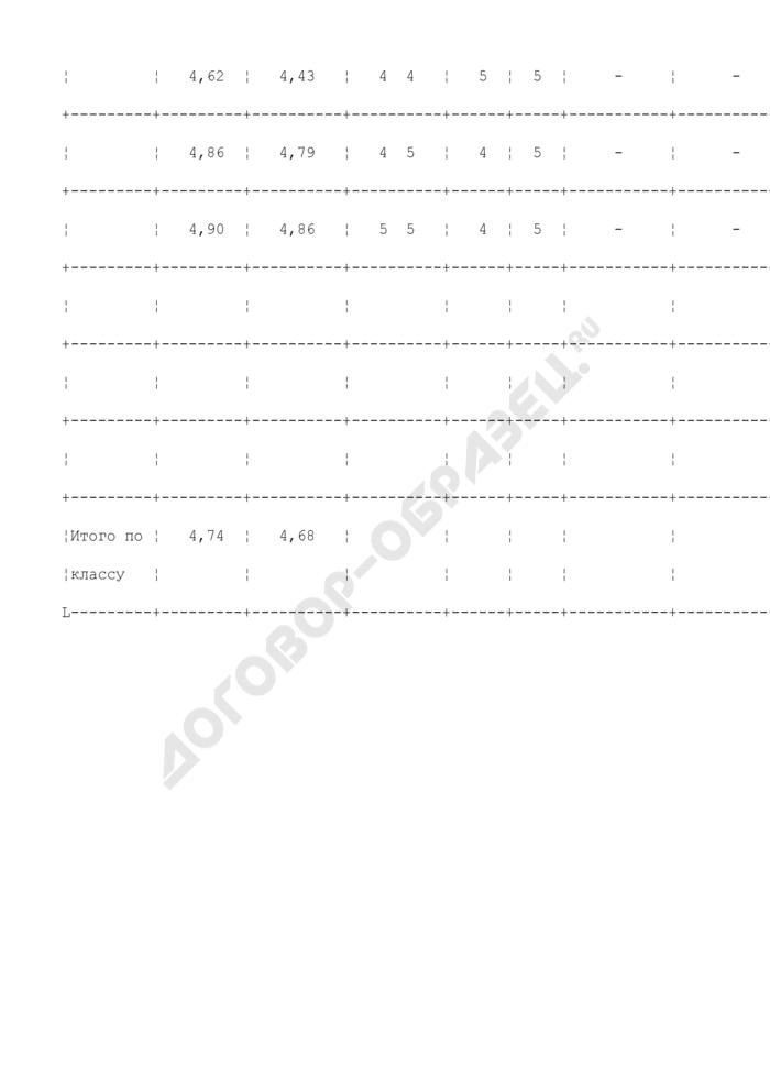 Результаты отбора учащихся в профильный класс (пример). Страница 2