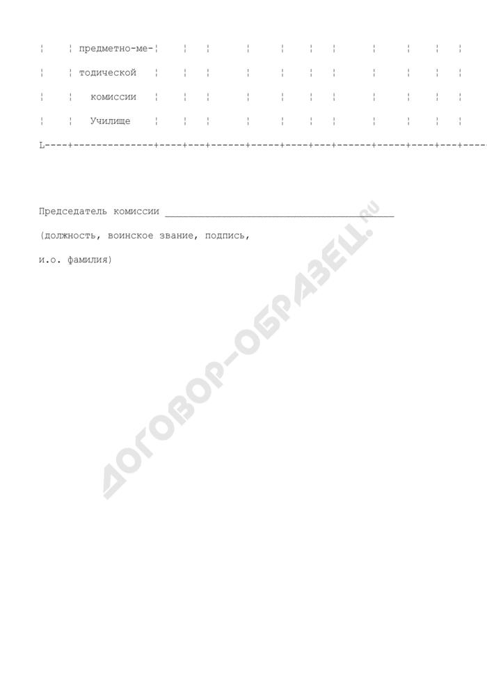 Результаты проверки подготовки офицерского состава военного училища (кадетского корпуса). Страница 2