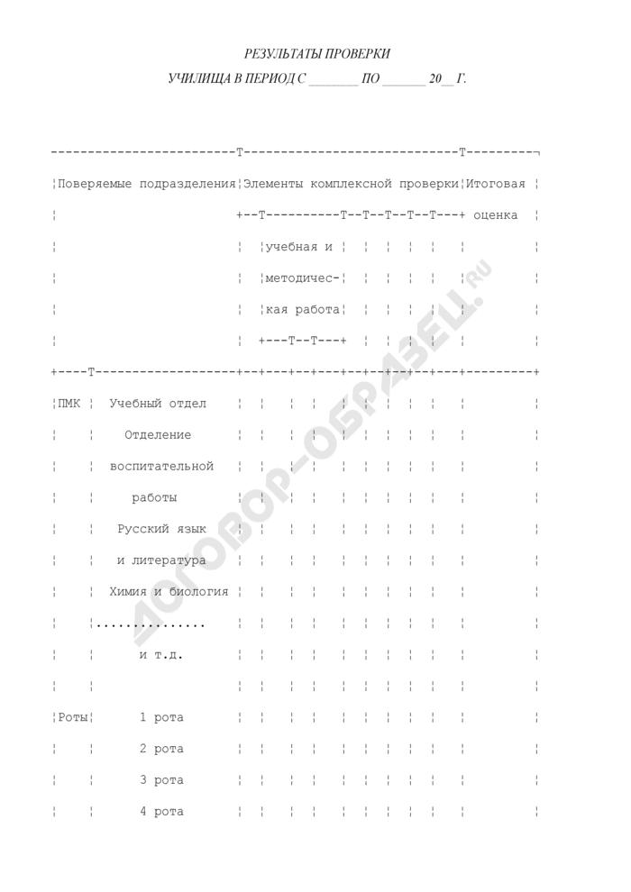 Результаты проверки военного училища (кадетского корпуса) за учебный год. Страница 1
