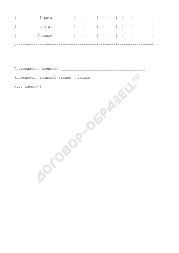 Результаты проверки военного училища (кадетского корпуса) за учебный год. Страница 2