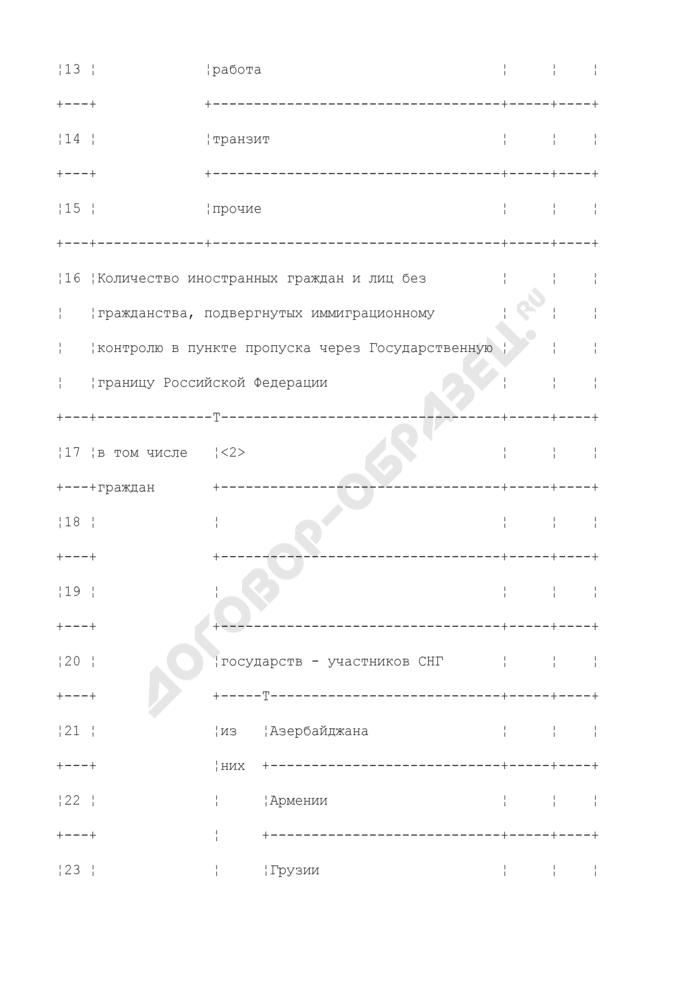 Результаты работы поста иммиграционного контроля. Форма N 1-ПИК. Страница 3