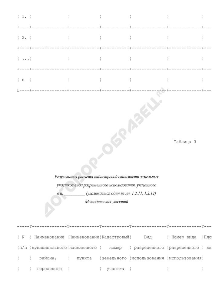 Результаты расчета кадастровой стоимости земельных участков каждой группы в составе земель сельских/городских населенных пунктов. Страница 3