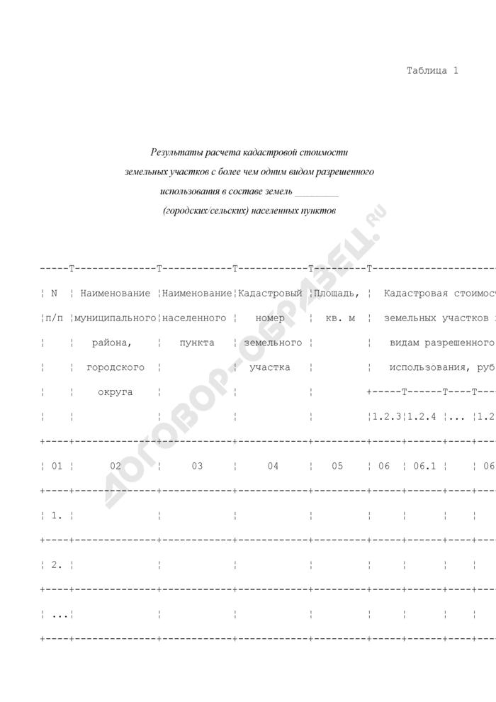 Результаты расчета кадастровой стоимости земельных участков с более чем одним видом разрешенного использования в составе земель городских/сельских населенных пунктов. Страница 1
