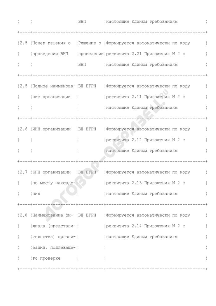 Реквизиты для формирования уведомления о вызове налогоплательщика (плательщика сбора, налогового агента) (раздел XXXXVI). Страница 2