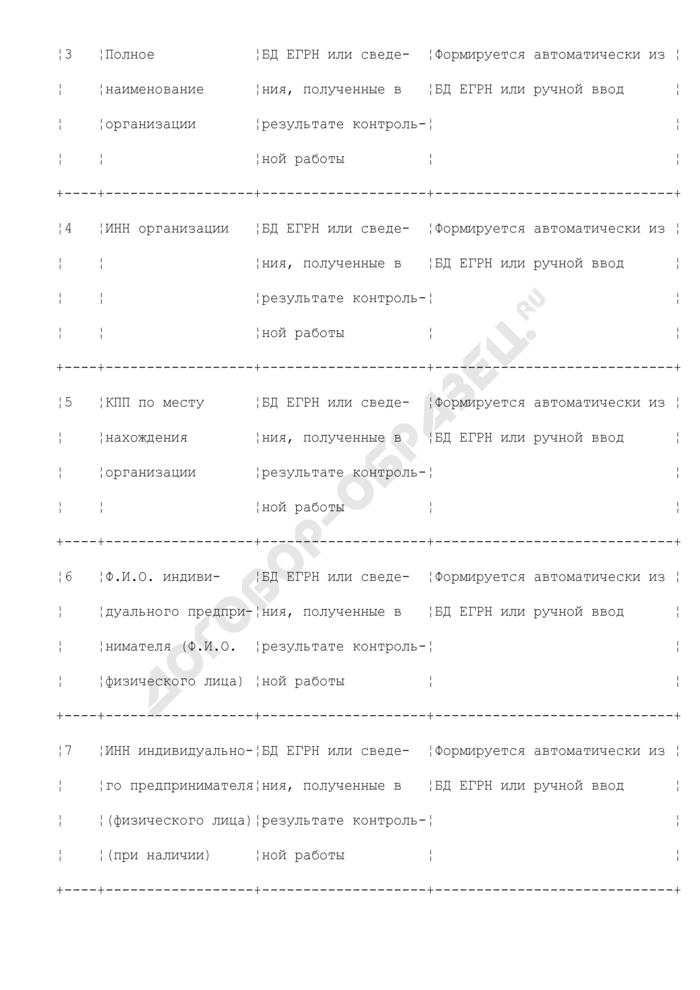 Реквизиты для формирования акта об обнаружении фактов, свидетельствующих о предусмотренных Налоговым кодексом Российской Федерации налоговых правонарушениях (за исключением налоговых правонарушений, предусмотренных статьями 120, 122, 123) (до 01.01.2007 акта о нарушении законодательства о налогах и сборах) (раздел XXI). Страница 2