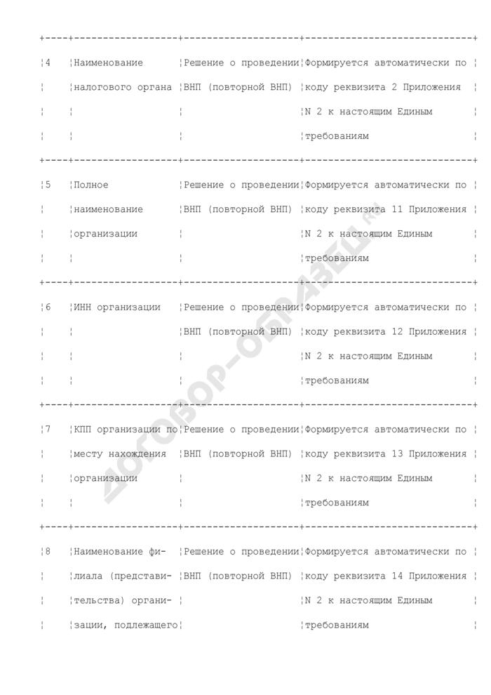 Реквизиты для формирования справки о проведенной выездной налоговой проверке (раздел XXII). Страница 2