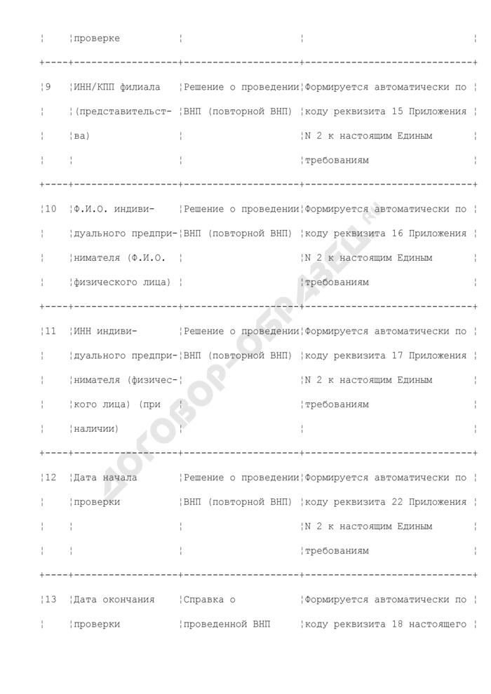 Реквизиты для формирования справки о проведенной выездной налоговой проверке (раздел XXII). Страница 3