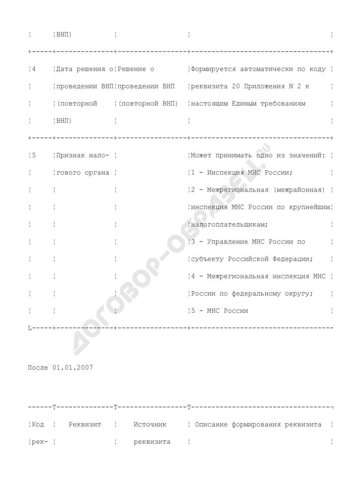 Реквизиты, используемые для формирования журнала регистрации справок о проведенной выездной налоговой проверке (до 01.01.2007 справок о проведенной выездной (повторной выездной) налоговой проверке) (раздел XXXVI). Страница 3