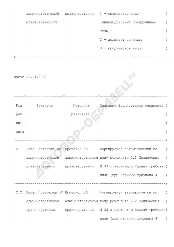 Реквизиты, используемые для формирования сведений об административных правонарушениях (раздел XXXXIV). Страница 3