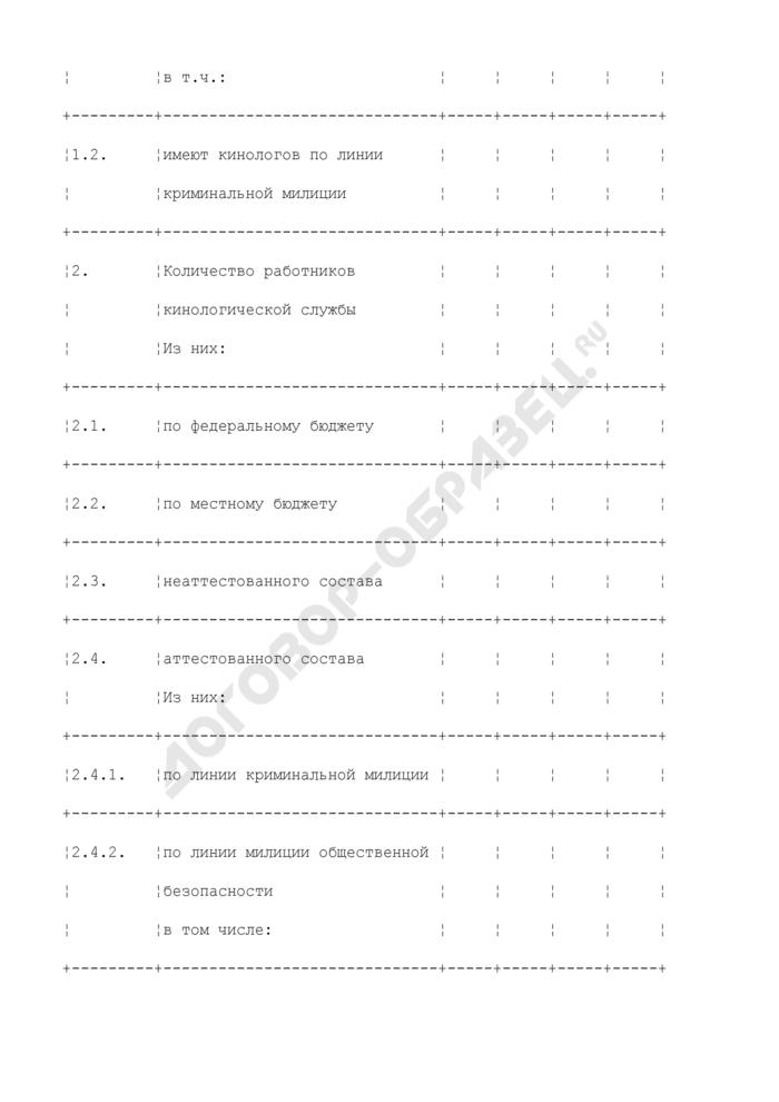 Докладная записка о состоянии и результатах работы подразделений кинологической службы. Страница 2