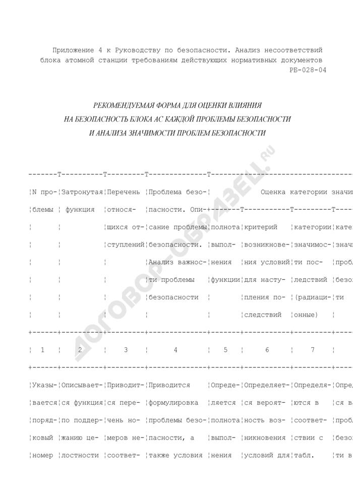 Рекомендуемая форма для оценки влияния на безопасность блока атомной станции каждой проблемы безопасности и анализа значимости проблем безопасности. Страница 1