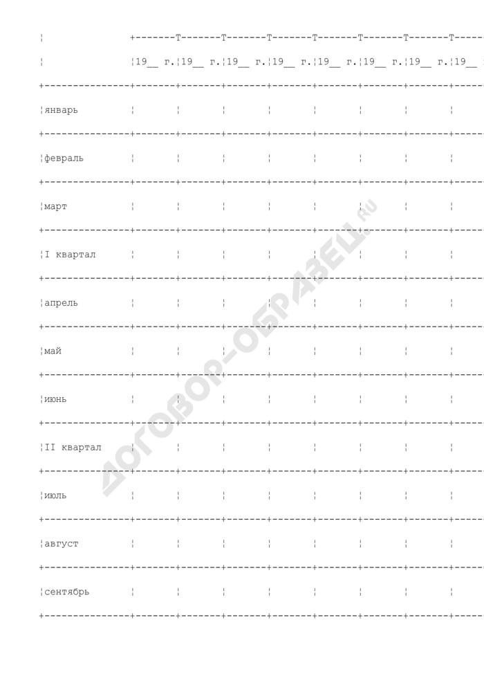 Рекомендуемая форма карточки учета индивидуальных доз внешнего облучения сотрудников таможенных органов при работе с источниками ионизирующих излучений. Страница 2