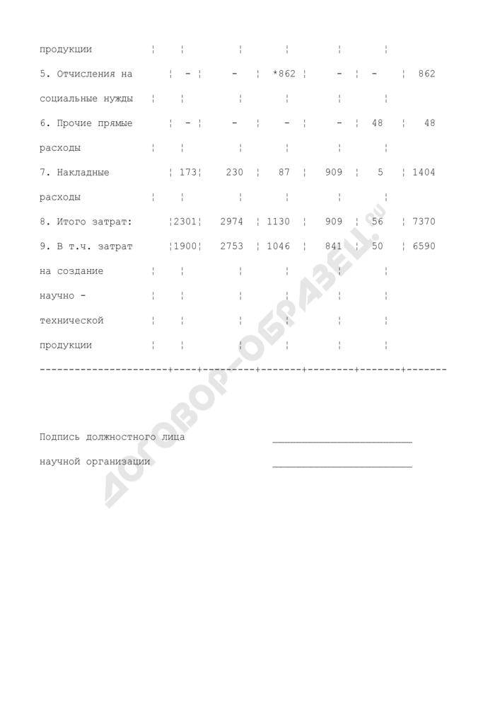 Свод затрат на производство научно-технической продукции. Форма N 3-пн. Страница 3