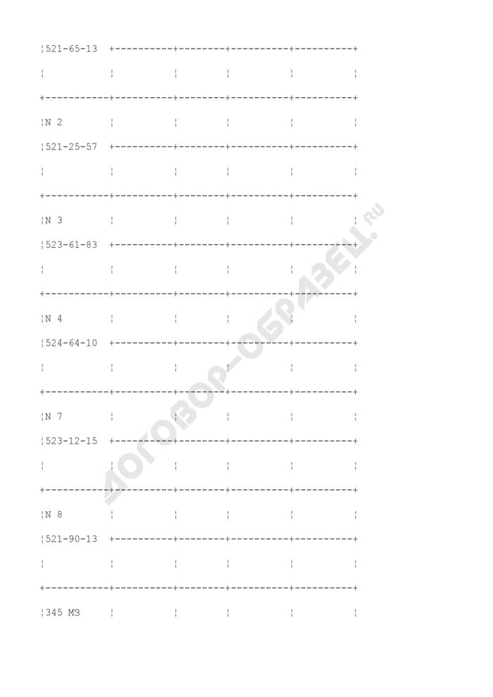 Сводка оперативного контроля и координации деятельности служб городского хозяйства. Страница 2