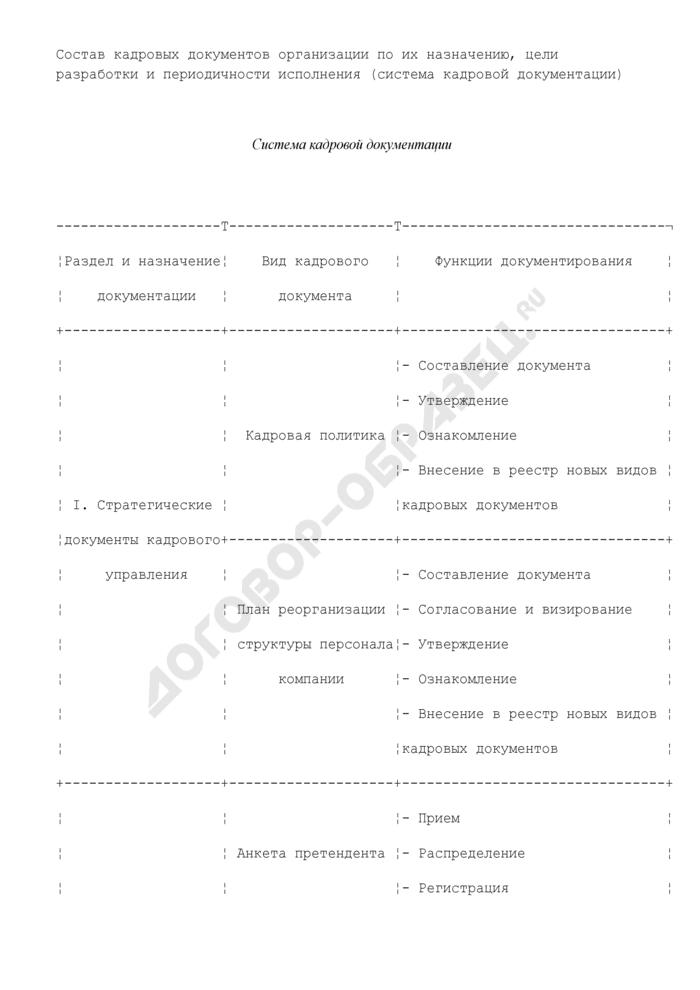 Состав кадровых документов организации по их назначению, цели разработки и периодичности исполнения (система кадровой документации). Страница 1