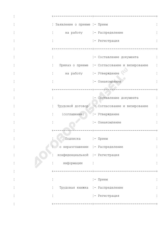 Состав кадровых документов организации по их назначению, цели разработки и периодичности исполнения (система кадровой документации). Страница 2