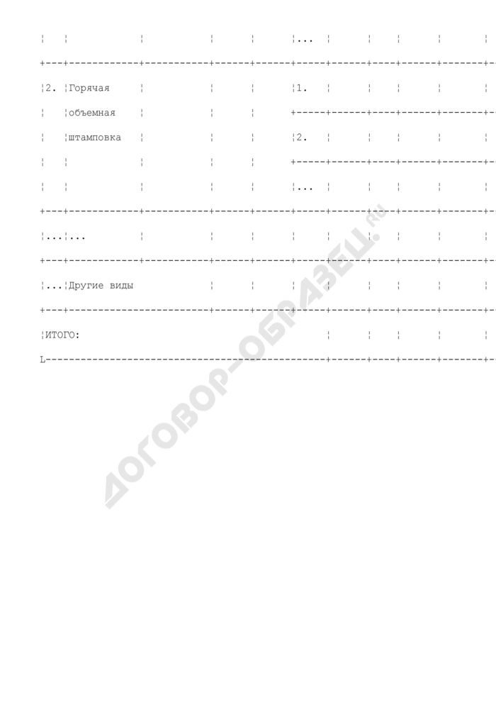 Состав оборудования предприятия, находящегося в сфере ведения и координации Роспрома, по видам производств. Кузнечное производство. Форма N V/3. Страница 2