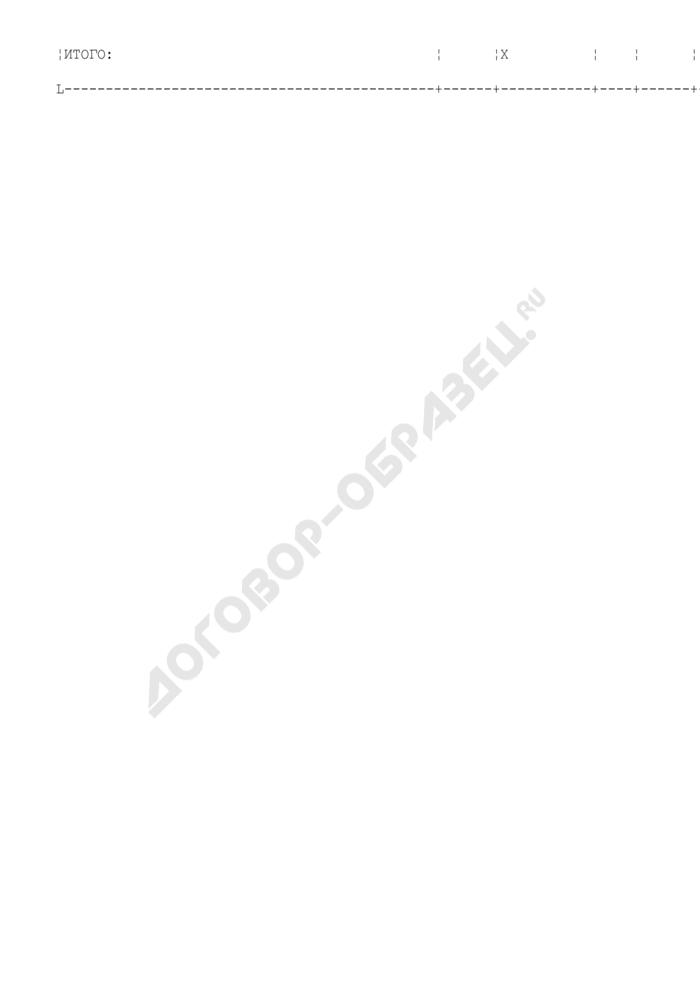 Состав оборудования предприятия, находящегося в сфере ведения и координации Роспрома, по видам производств. Производство изделий из керамики и ферритов. Форма N V/8. Страница 3