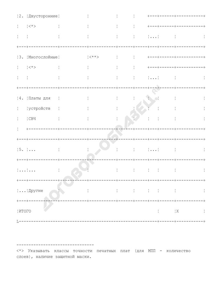 Состав оборудования предприятия, находящегося в сфере ведения и координации Роспрома, по видам производств. Производство печатных плат. Форма N V/9. Страница 2