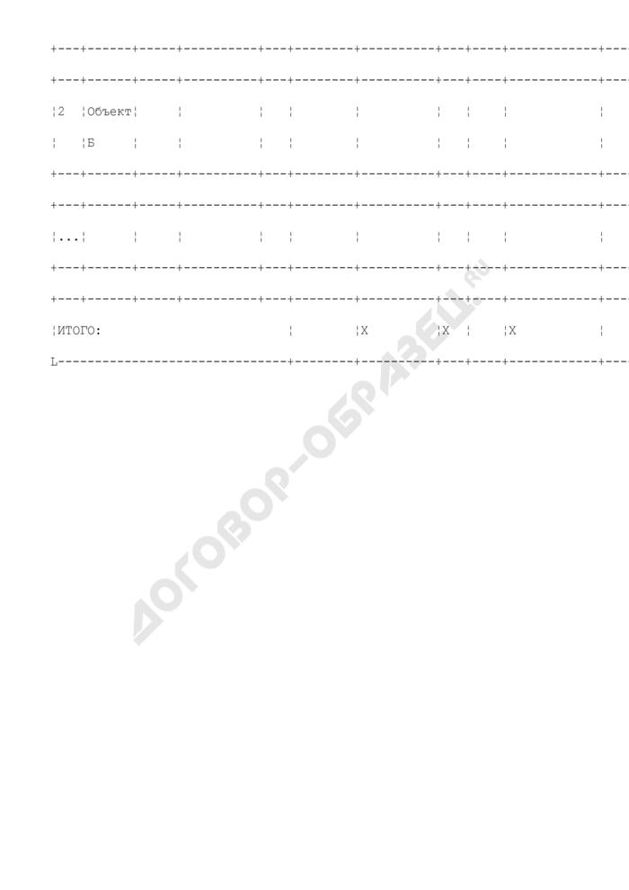 Состав оборудования предприятия, находящегося в сфере ведения и координации Роспрома, по видам производств. Наличие испытательных площадок (полигонов). Форма N V/14. Страница 2
