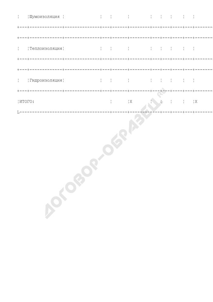 Состав оборудования предприятия, находящегося в сфере ведения и координации Роспрома, по видам производств. Изоляционное производство. Форма N V/18. Страница 2