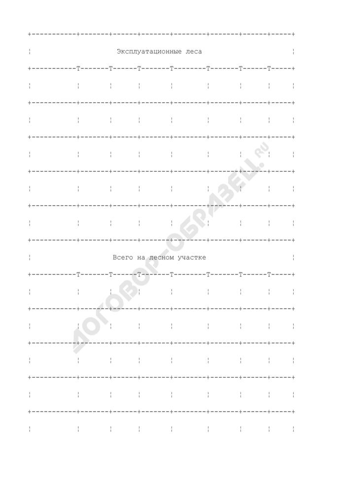 Состав проекта освоения лесов. Товарная структура лесных насаждений, в которых разрешена заготовка древесины при различных видах рубок. Страница 2
