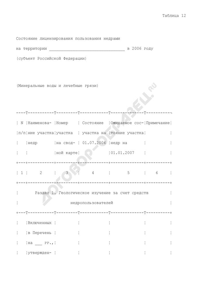Состояние лицензирования пользования недрами на территории субъекта РФ (минеральные воды и лечебные грязи). Страница 1