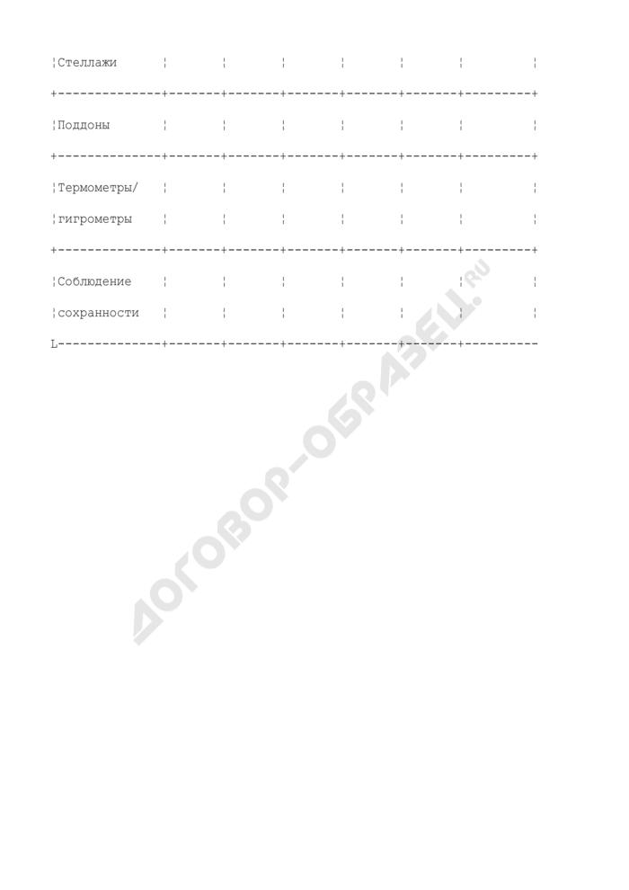 Состояние материально-технической базы по комнатам (приложение к акту проверки организации оптовой торговли лекарственными средствами). Страница 2