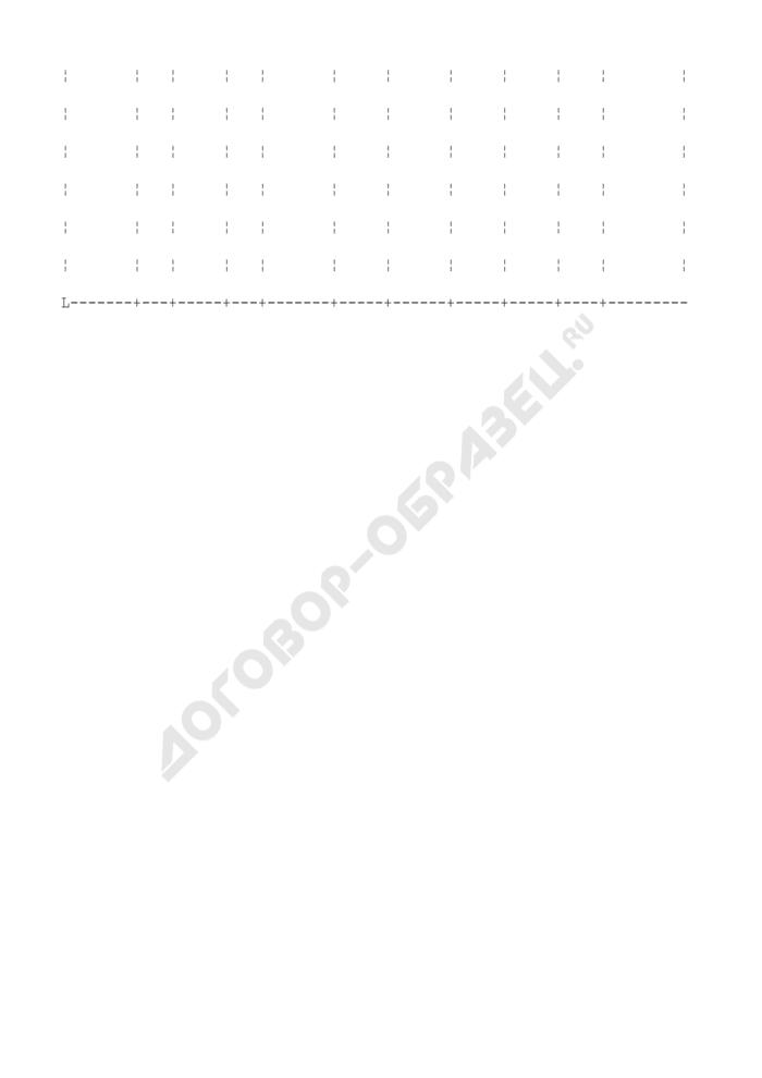 Стеллажная карточка на каждую поступившую серию медицинских товаров для контроля реализации лекарственных средств по срокам годности. Форма N А-1.9. Страница 2