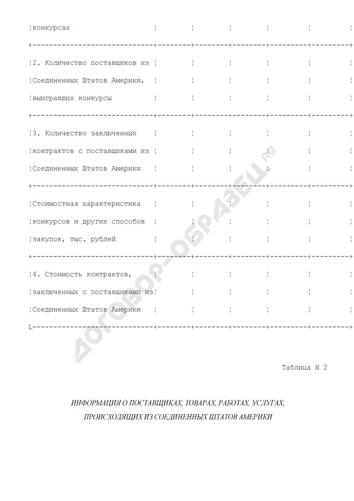 Структура участия организаций из соединенных штатов Америки в процедурах размещения заказов для государственных и муниципальных нужд. Страница 2