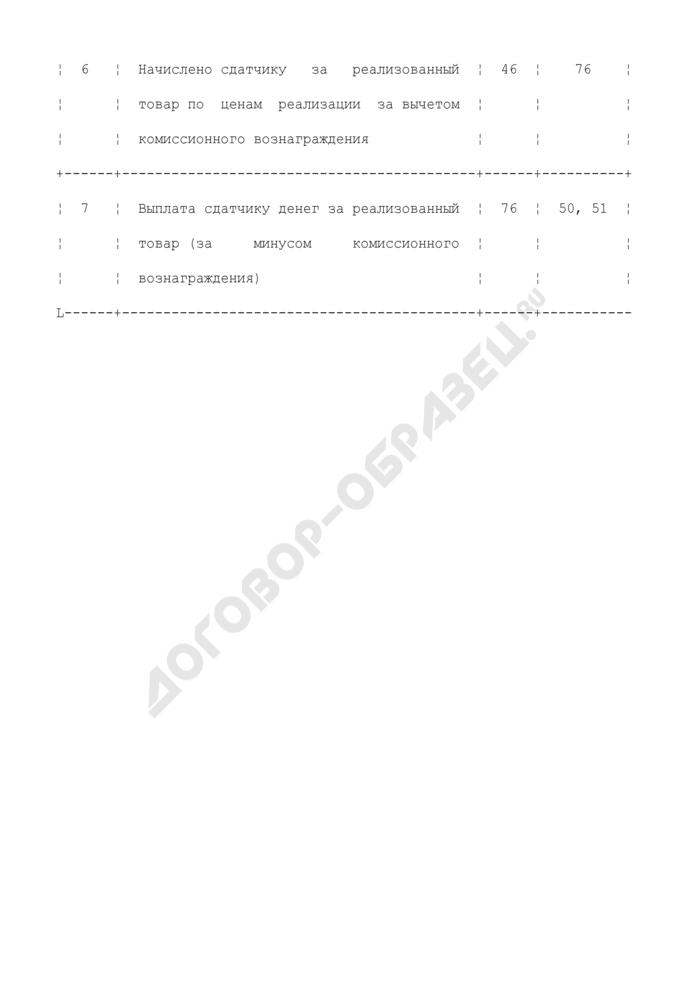 Схема корреспонденции счетов по учету товаров, полученных от индивидуальных частных предпринимателей. Страница 2