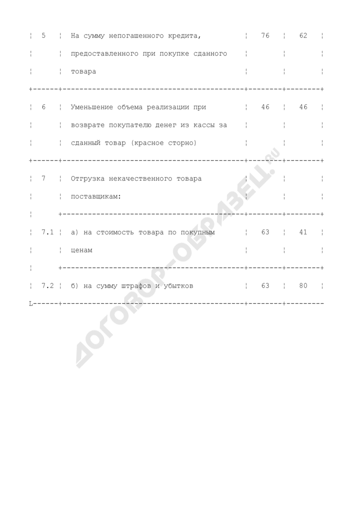Схема корреспонденции счетов по учету недоброкачественных товаров, возвращенных покупателями. Страница 2