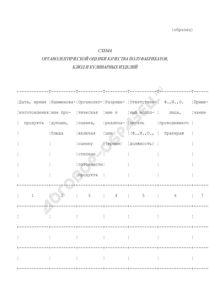 Схема органолептической оценки качества полуфабрикатов, блюд и кулинарных изделий в организации общественного питания. Страница 1