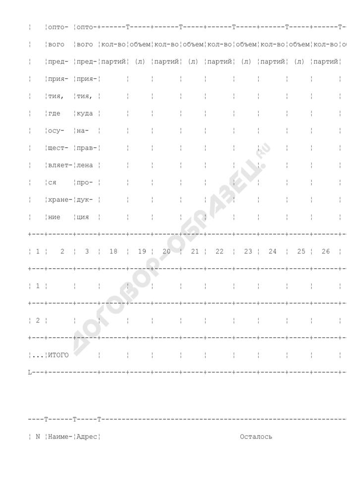 Схема представления сведений о находящейся продукции на оптовых предприятиях. Страница 3